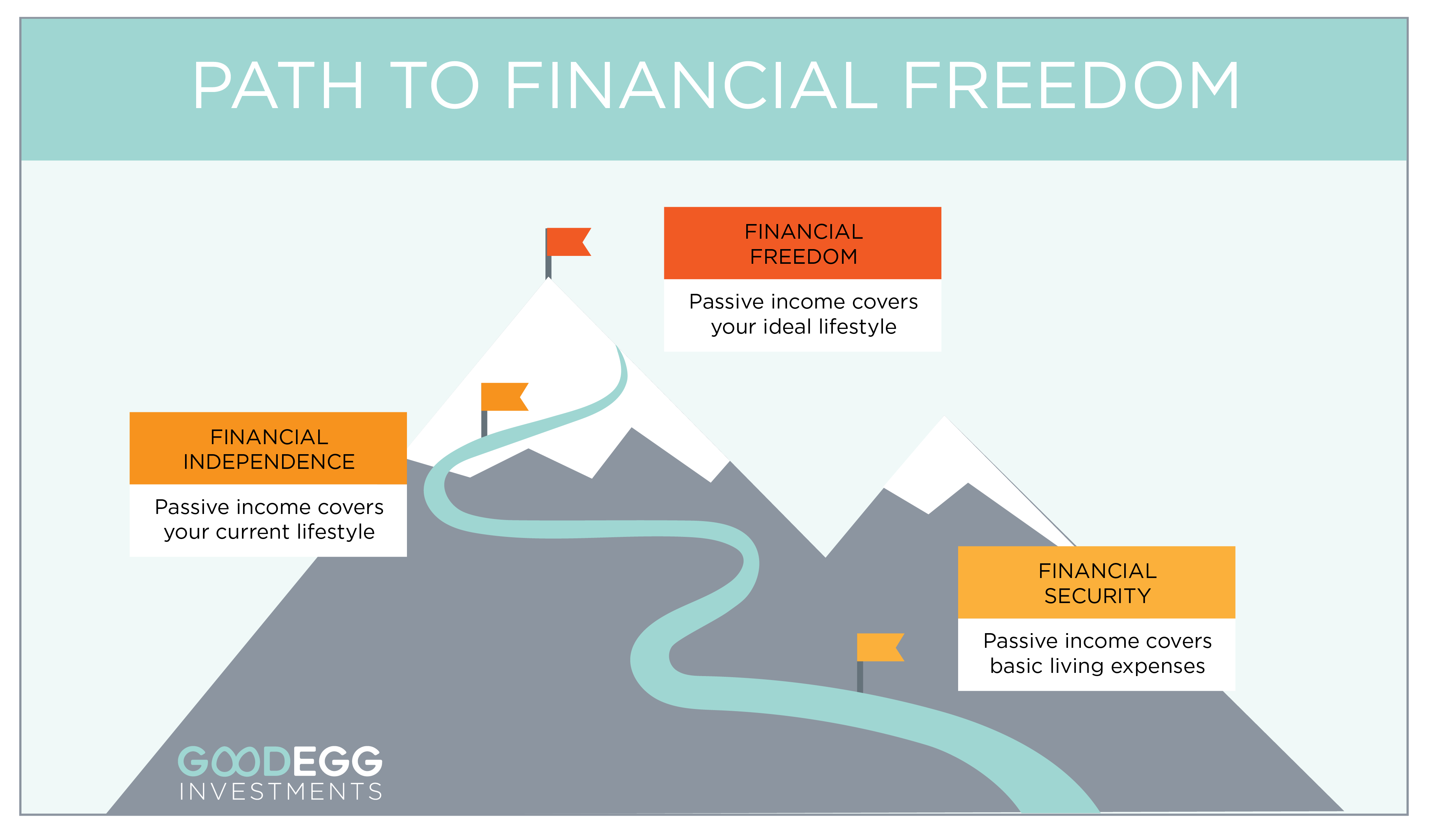 Financial Freedom vs. Financial Independence: How They're Different, And  How You Can Get There